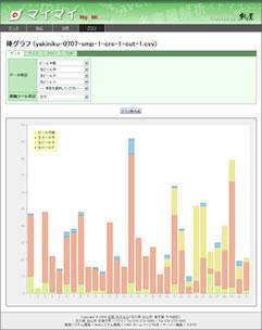 グラフを表示!